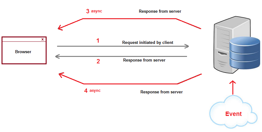 What is Websocket  Use of Websocket  Client server example using