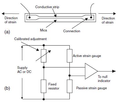 Strain and Pressure sebagai Sensor dan Transducer