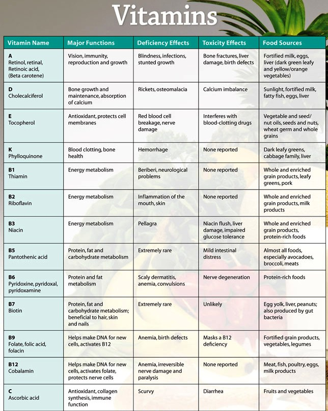 vitamin deficiency diseases chart: Vitamin and their source chart la carte 4 vitamins minerals and