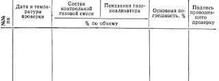 Сведения о проверке газоанализатора