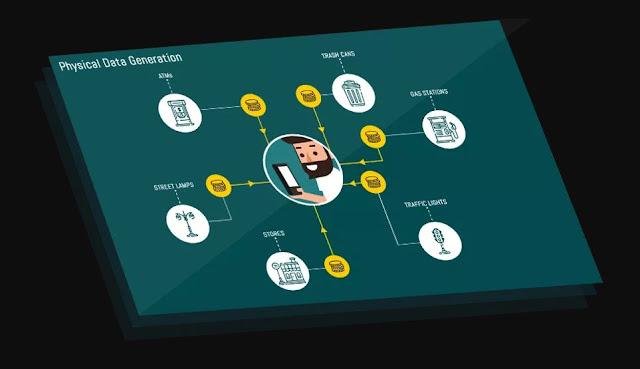 Dataeum adalah sebuah platform yang akan mengumpulkan data fisik global, seperti toko, gas station, traffic dan lain sebagainya dengan cara crowdsourcing dan memberikan insentif kepada para kontributor dengan XDT Token