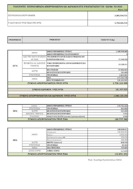 """η """"ακτινογραφία"""" του συγκεντρωτικού μοντέλου διαχείρισης ( οι ποσότητες εισερχομένων στον ΧΥΤΑ Φυλής του 2015)"""