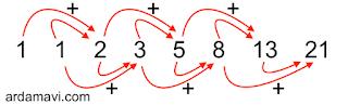 fibonacci-sayıları