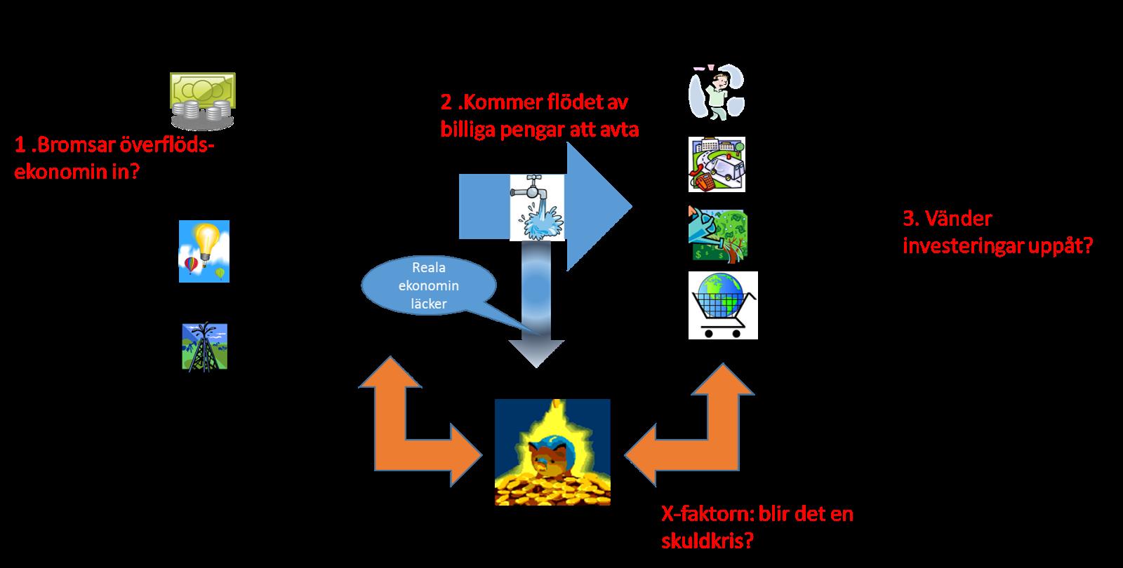 Molekylär ekonomi  Insikten att börsens kompass inte fungerar 8de2800d76c71