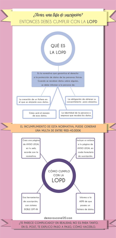 infografia-normativa-lopd-para-blogs
