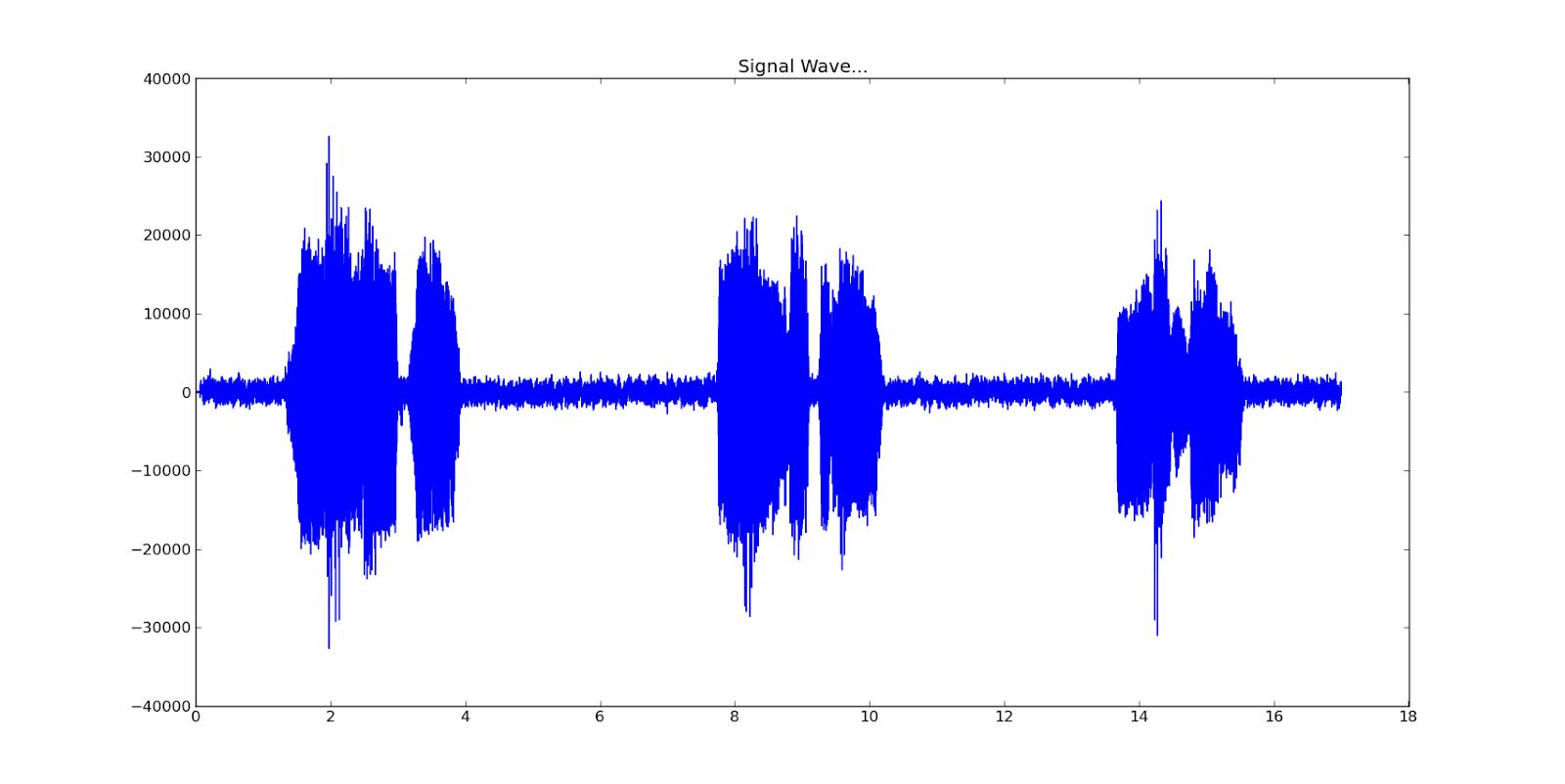 Debasish Mandal's Blog: Attacking Audio