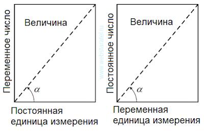Два варианта величины. Постоянные и переменные числа. Постоянные и переменные единицы измерения. Математика для блондинок.