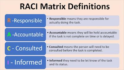 RACI Matrix Definitions