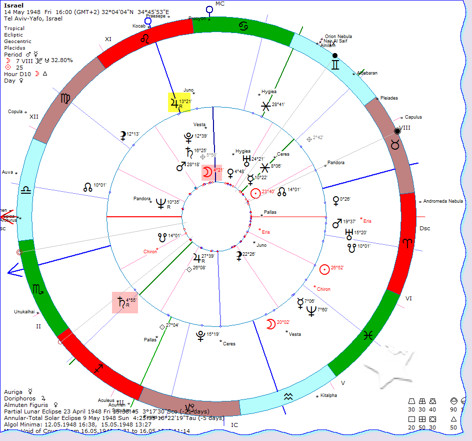 World financial markets and astrology 112314 113014 jupiter again retro a n d nbspon pluto and saturn on israels natal chart nvjuhfo Choice Image