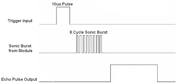 HC-SR04 Ultrasonic sensor  timing