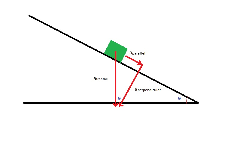 Physics 4A balewis: Acceleration of Gravity on an Inclined