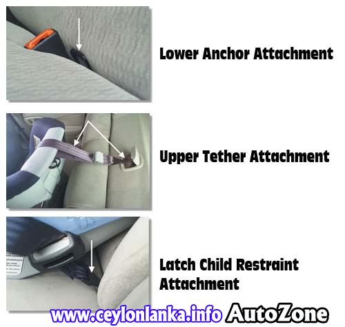 LATCH Lower Anchors And Tethers For Children