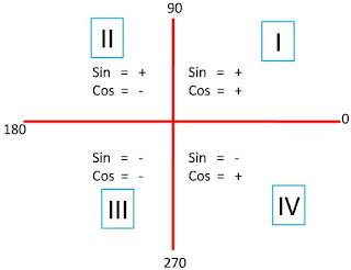 Contoh Soal Trigonometri Sudut Ganda dan Pembahasannya