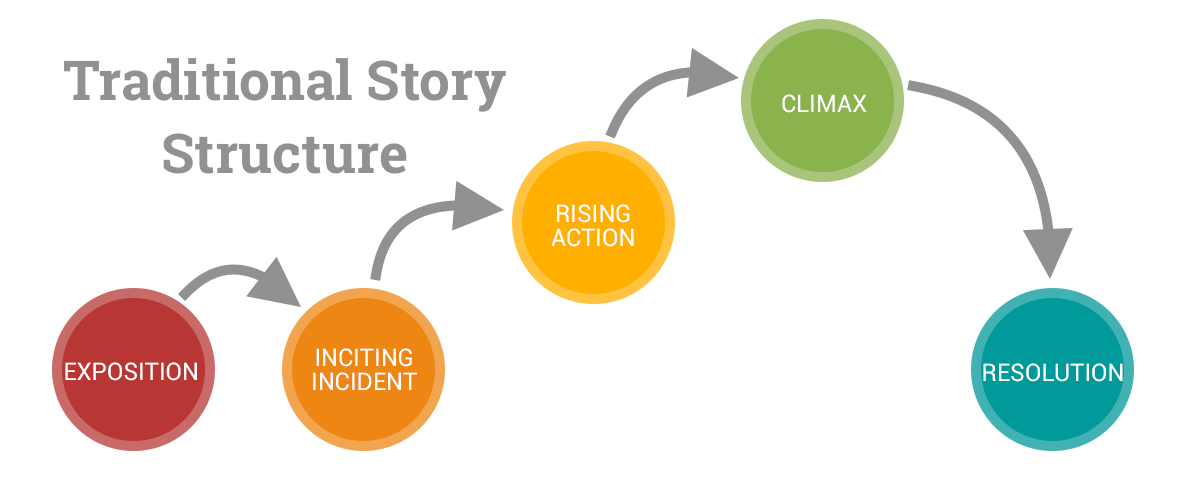 traditional story arc: exposition, inciting incident, rising action, climax, and resolution