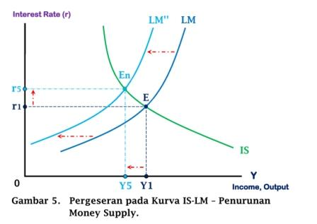 Pergeseran pada Kurva IS-LM - Penurunan Money Supply - www.ajarekonomi.com