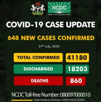 Nigeria COVID-19 Cases Exceed 41,000