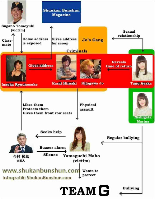 Kasus Yamaguchi Maho Penyerangan NGT48 Tano Ayaka Nishigata Marina_7