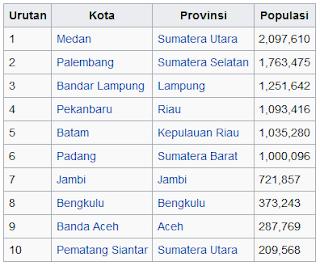 Berikut 10 kota besar di Sumatera berdasarkan jumlah populasi tahun 2014 wisataarea.com