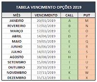 Calendário de Vencimento Opções sobre Ações 2019