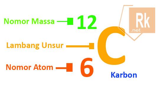 Perbedaan Nomor Atom dan Nomor Massa
