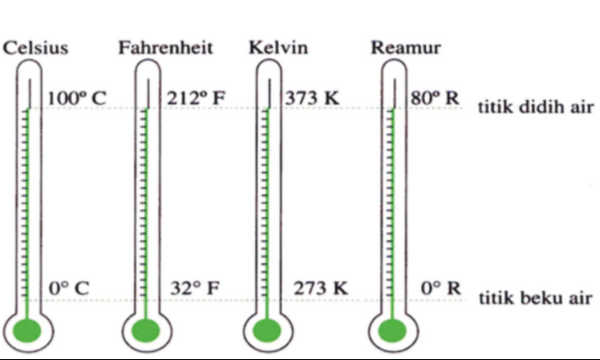 Model Pembelajaran Matematika Materi Pengukuran Suhu