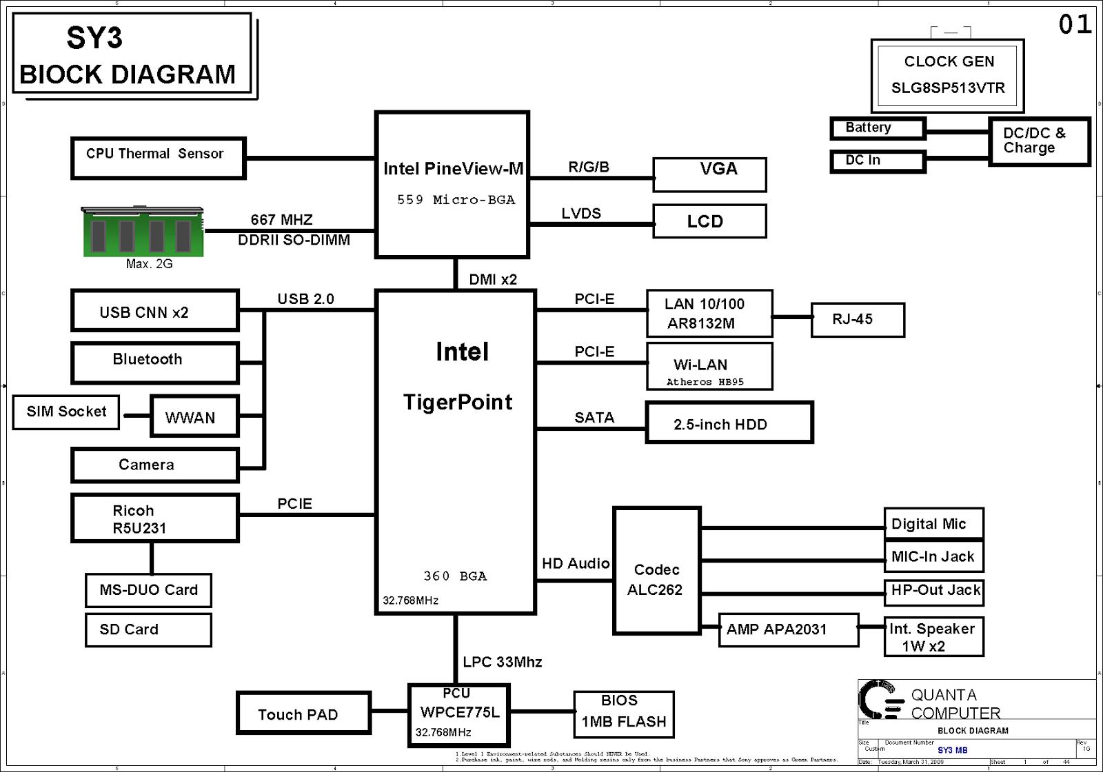 Schematic Diagram Gigabyte Motherboard: Laptop maintenance