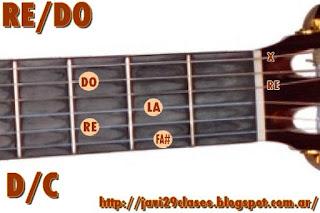 D/C chord