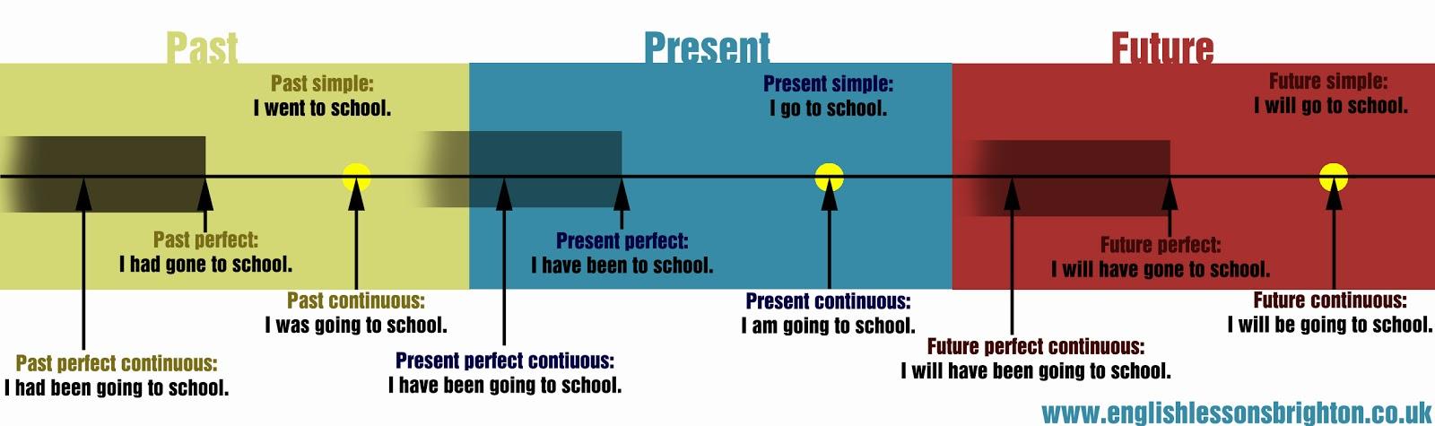 merupakan sebuah bentuk dari kata kerja yang khusus digunakan untuk menyatakan atau mengu Pengertian, Rumus, dan Contoh Kalimat Simple Future Tense