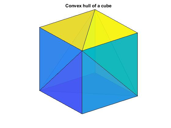 The convex hull of a data set in n-dimensional space