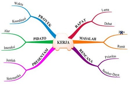 contoh-mind-map-simple-bahasa-indonesia