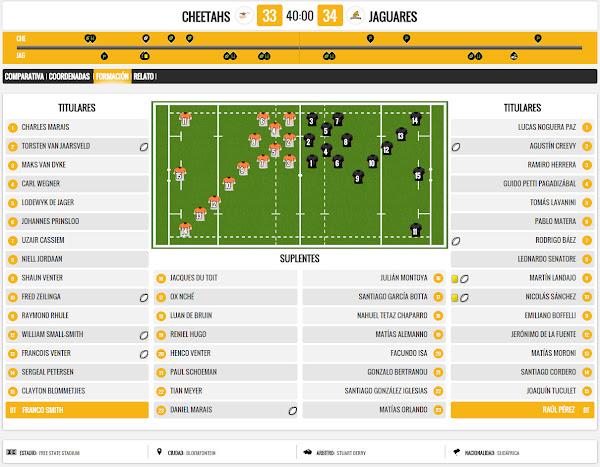 Estadísticas: victoria de Jaguares ante Cheetahs