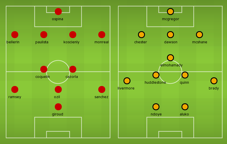 Possible Line-ups, Stats, Team News: Hull City vs Arsenal