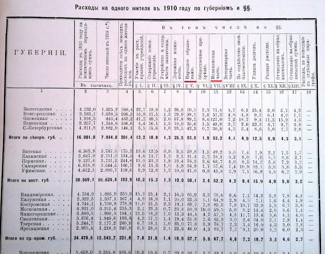 """""""Доходы и Расходы земств 34-х губерний по сметам на 1910 год""""."""