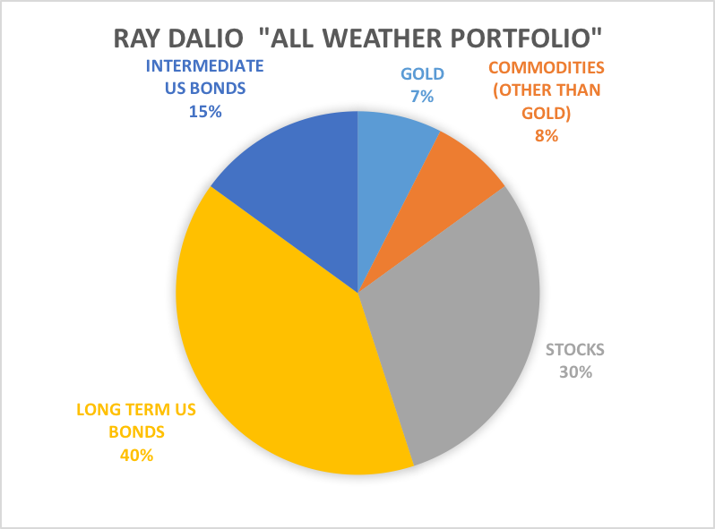 how to create ray dalio portfolio