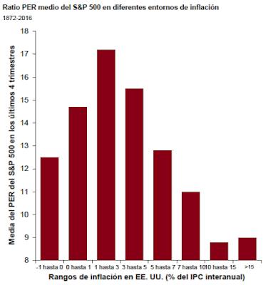 per inflacion USA