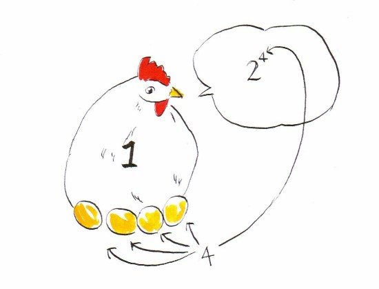 Picasso Math (Math exorcist): Binary notation, egg, hen