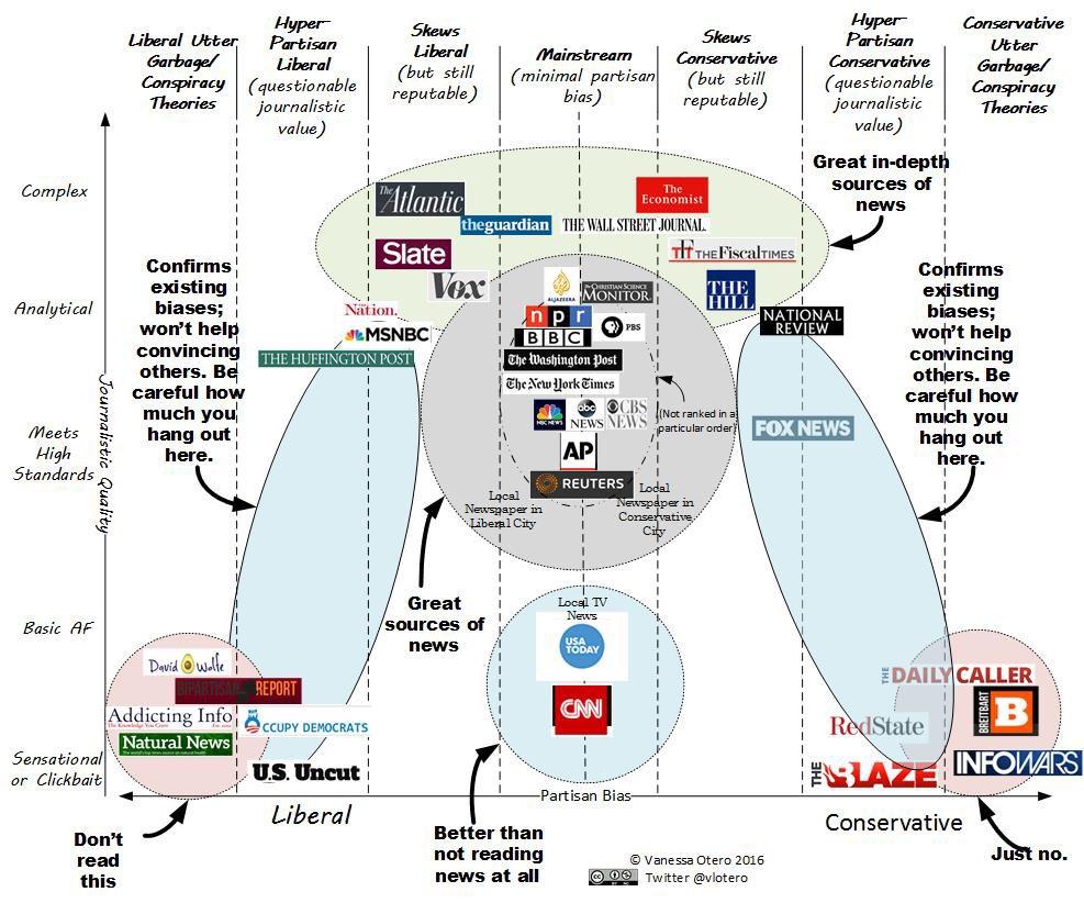 Corroboration & Evidence