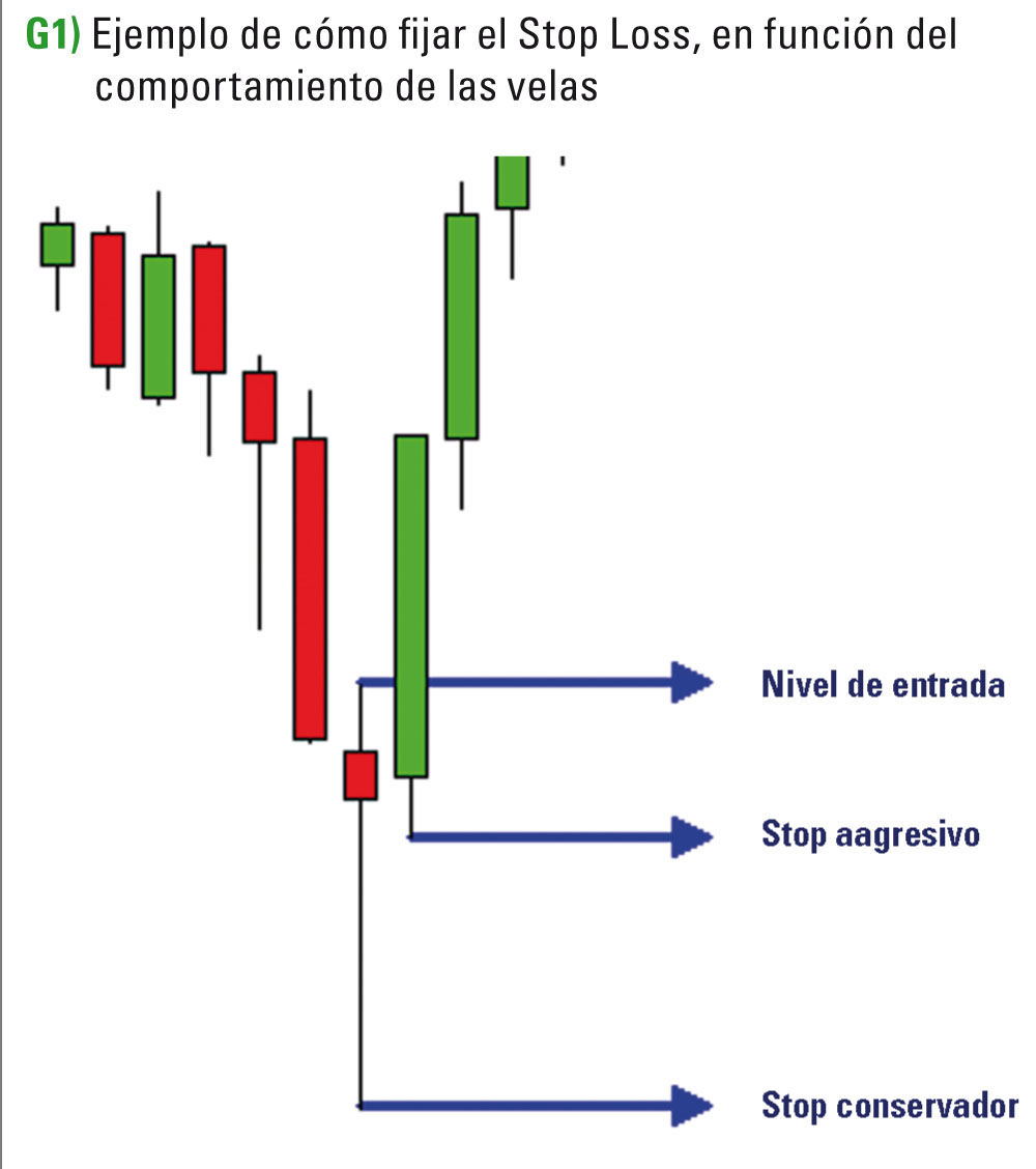 Opción binaria stop loss