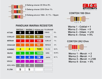 Mengenal Kode Warna dan ukuran Resitor Karbon