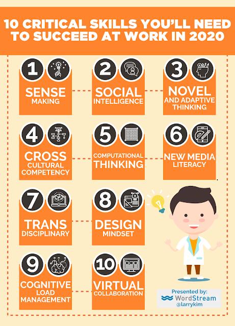 artikel mingguan, artikel terbaik belajar, pengembangan diri, artikel pengembangan diri, infographic, skill masa depan