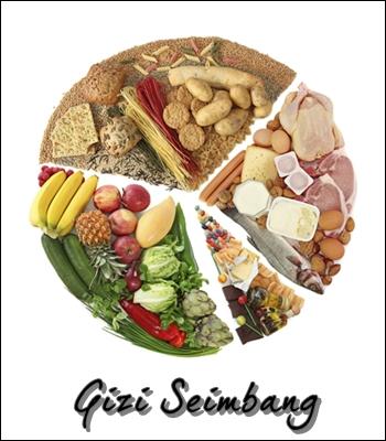 Image result for makanan mengandungi nutrien
