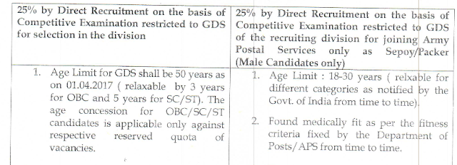 Tamil Nadu Postal Circle Recruitment Notification