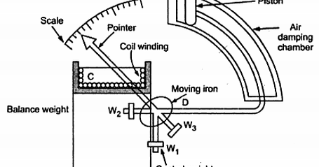 electrical topics: Moving Iron Instruments