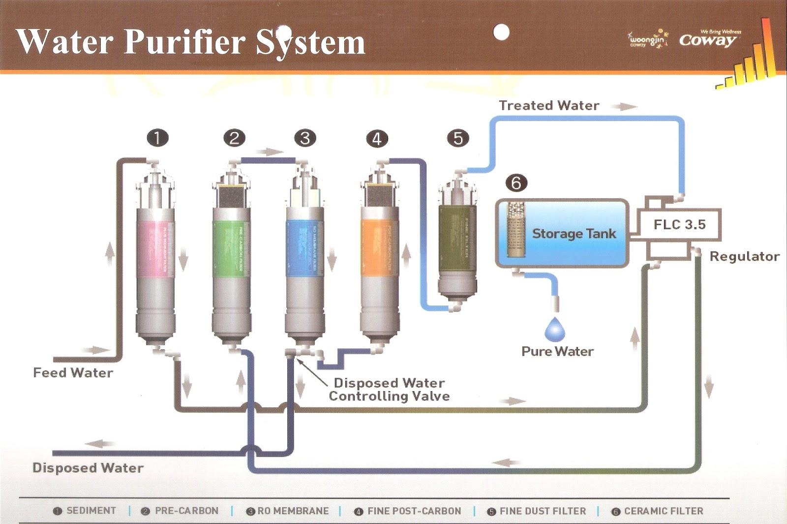 Lynn S Space Water Purifier