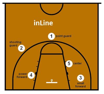 gambar posisi pemain basket