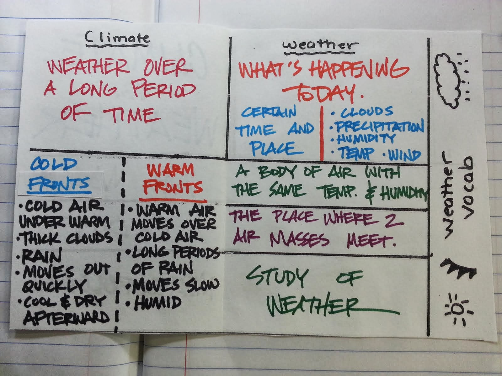 Resources Inside Of Weather Vs Climate Foldable
