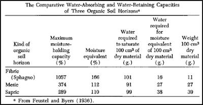 Karakteristik Fisik dan Kimiawi Gambut : Kandungan Air, Berat Jenis Total, Fiber, Tingkat Pembusukan, Keasaman (pH), Kandungan Abu, dan Komposisi Kimia