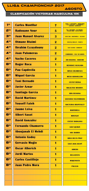 Lliga Championchip - Agosto 2017 - Clasificación Victorias 10K Masculina