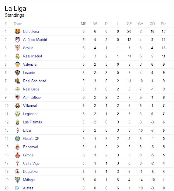 Hasil Klasemen Liga Spanyol Tadi Malam Minggu Ke 6 Musim 2017-2018