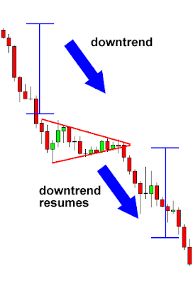 Forex chart pattern analysis